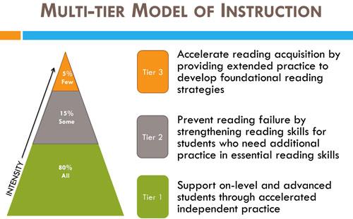 Multi Tier Model Of Instruction Eca Early Childhood Associates Inc