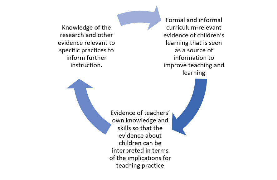 Identifying And Using Data To Promote Evidence Informed Practice